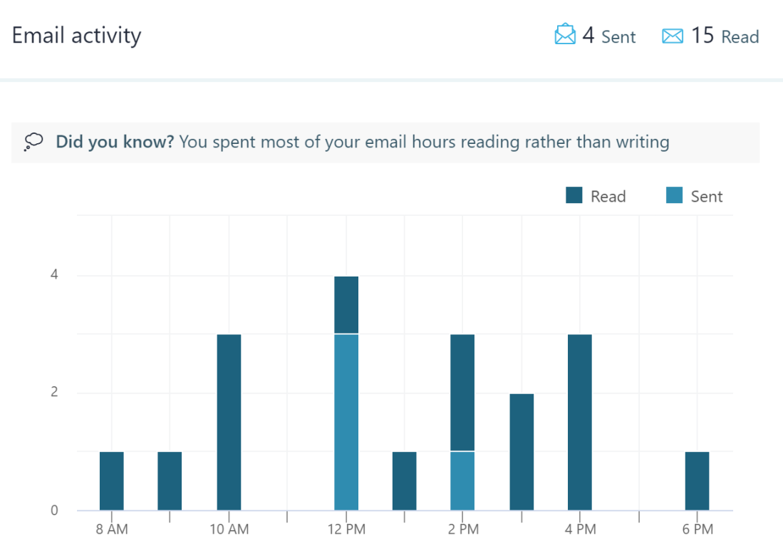 Email Activity during my vacation