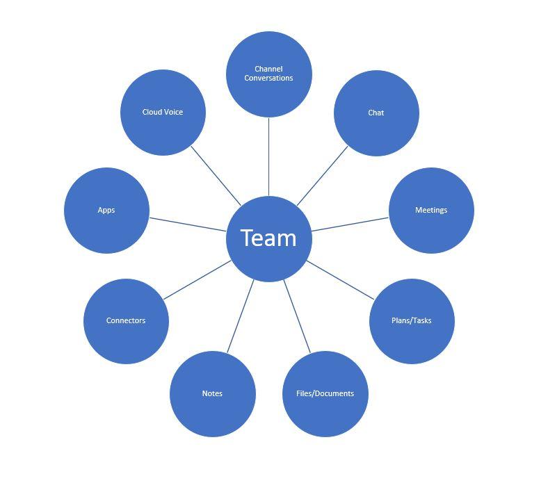 TeamsBasicFeatures